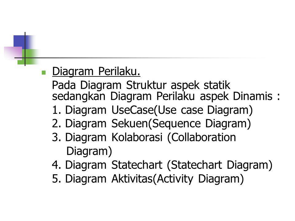 Diagram Perilaku. Pada Diagram Struktur aspek statik sedangkan Diagram Perilaku aspek Dinamis : 1. Diagram UseCase(Use case Diagram)