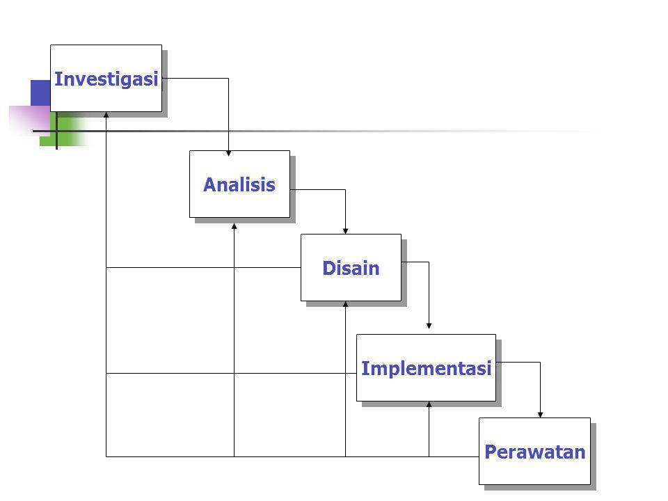 Investigasi Analisis Disain Implementasi Perawatan