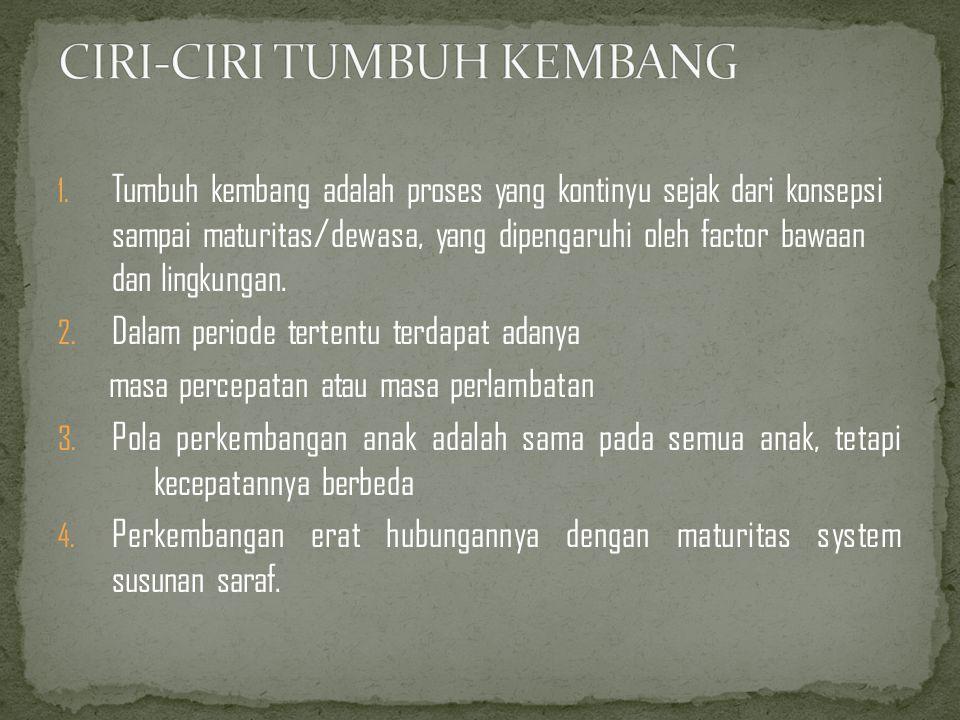 CIRI-CIRI TUMBUH KEMBANG