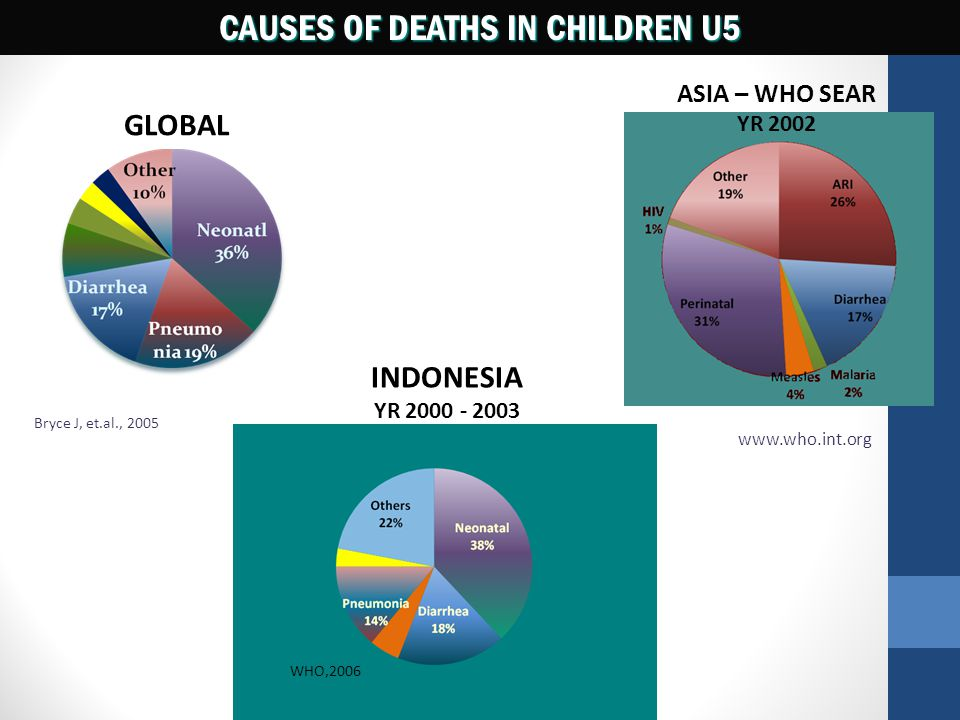 CAUSES OF DEATHS IN CHILDREN U5