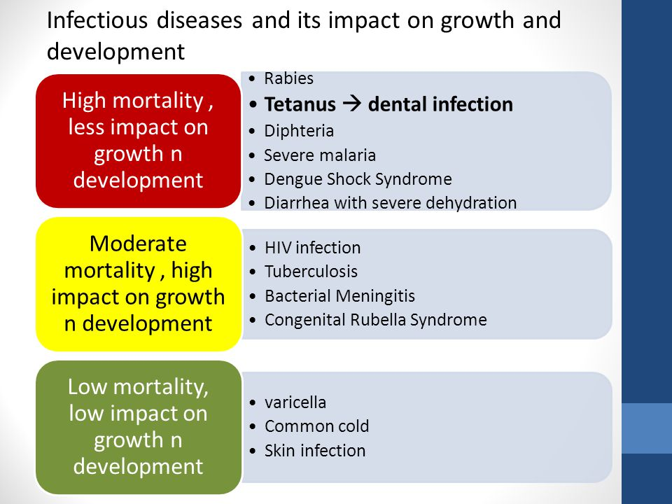 Infectious diseases and its impact on growth and development
