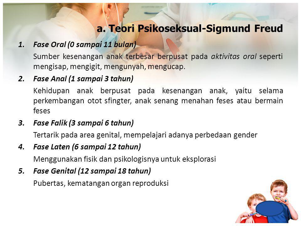 a. Teori Psikoseksual-Sigmund Freud