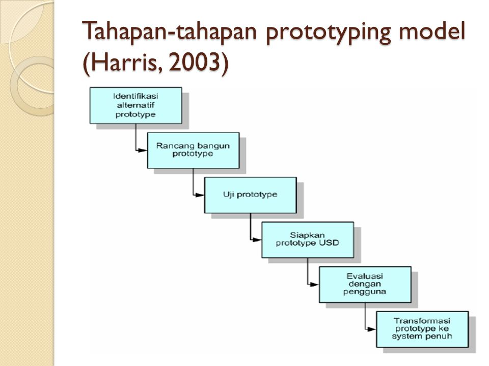Tahapan-tahapan prototyping model (Harris, 2003)