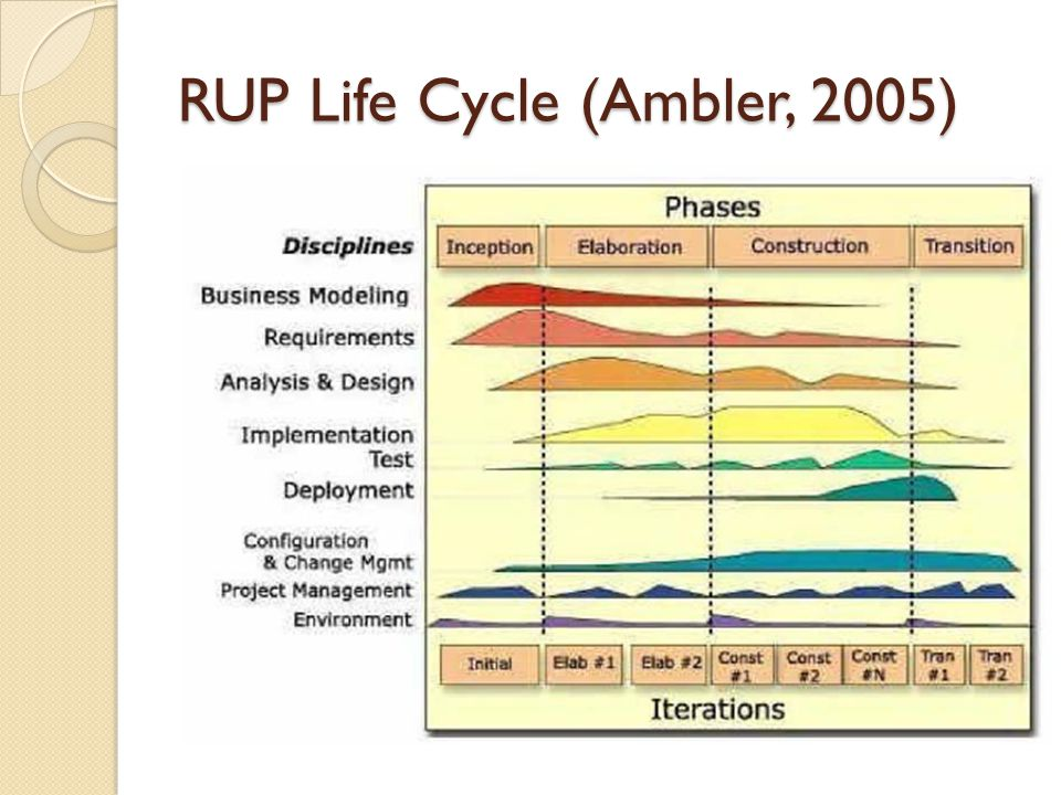 RUP Life Cycle (Ambler, 2005)