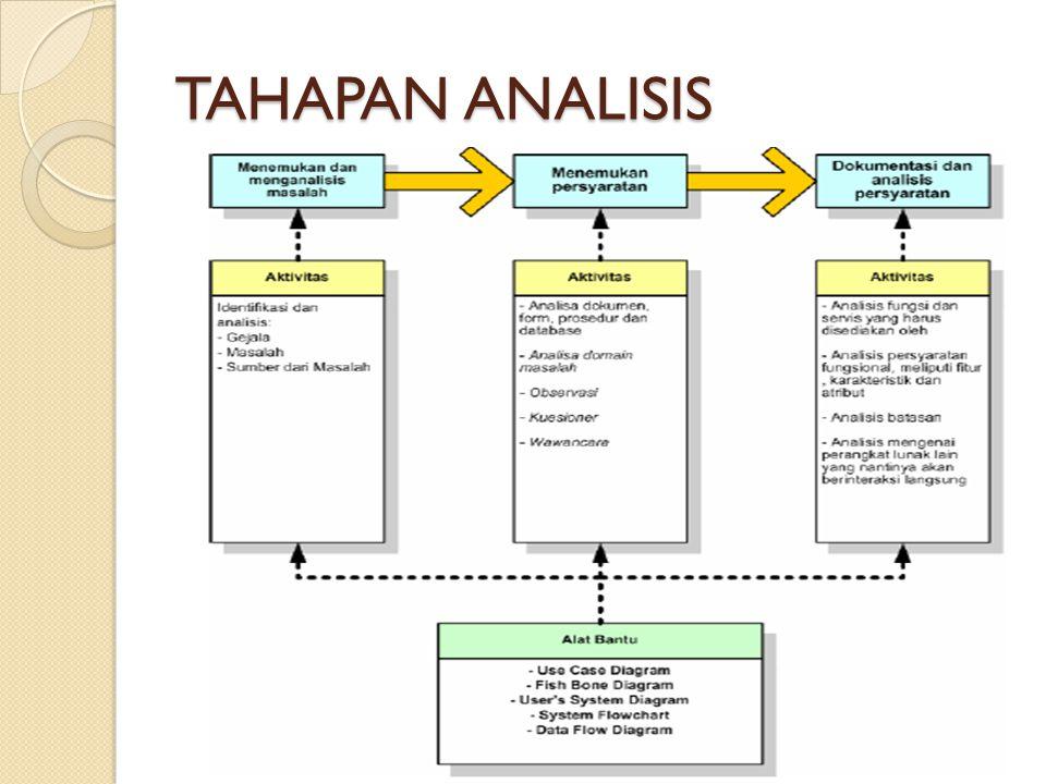TAHAPAN ANALISIS