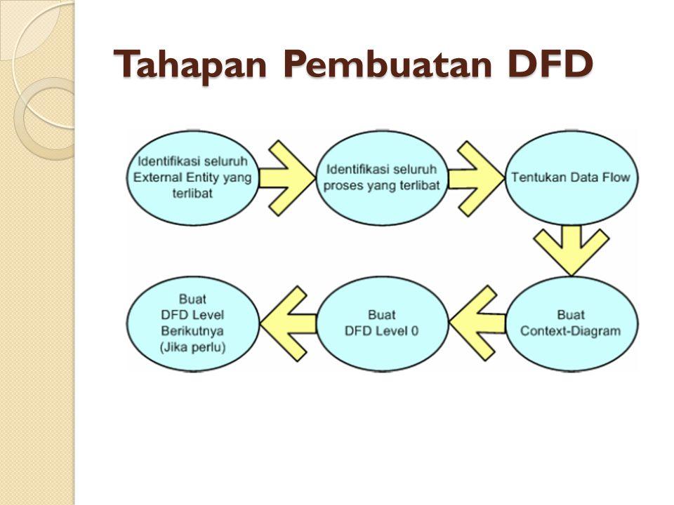 Tahapan Pembuatan DFD