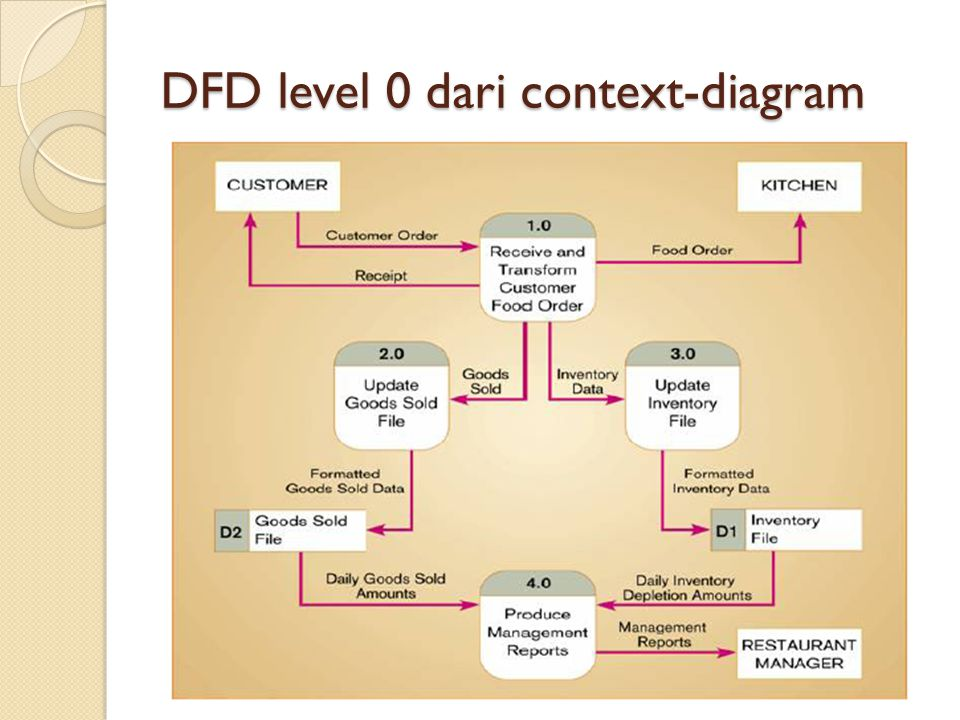 DFD level 0 dari context-diagram