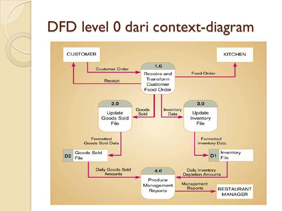 DFD level 0 dari context-diagram