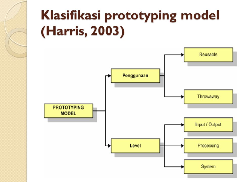 Klasifikasi prototyping model (Harris, 2003)