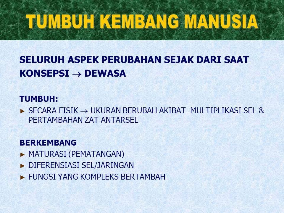 TUMBUH KEMBANG MANUSIA