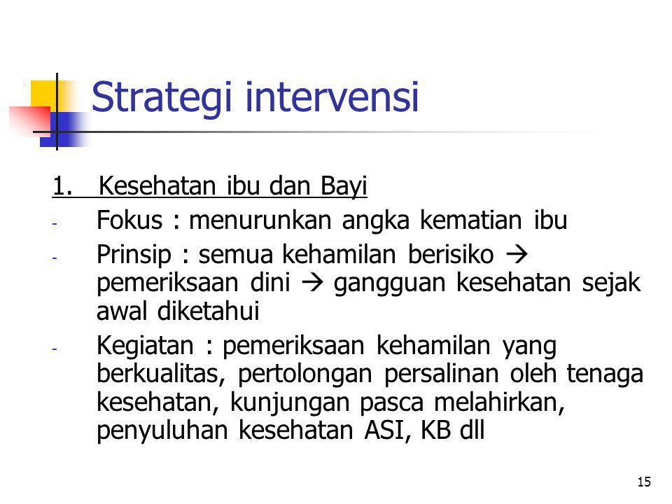 Strategi intervensi 1. Kesehatan ibu dan Bayi