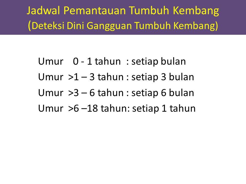 Jadwal Pemantauan Tumbuh Kembang (Deteksi Dini Gangguan Tumbuh Kembang)