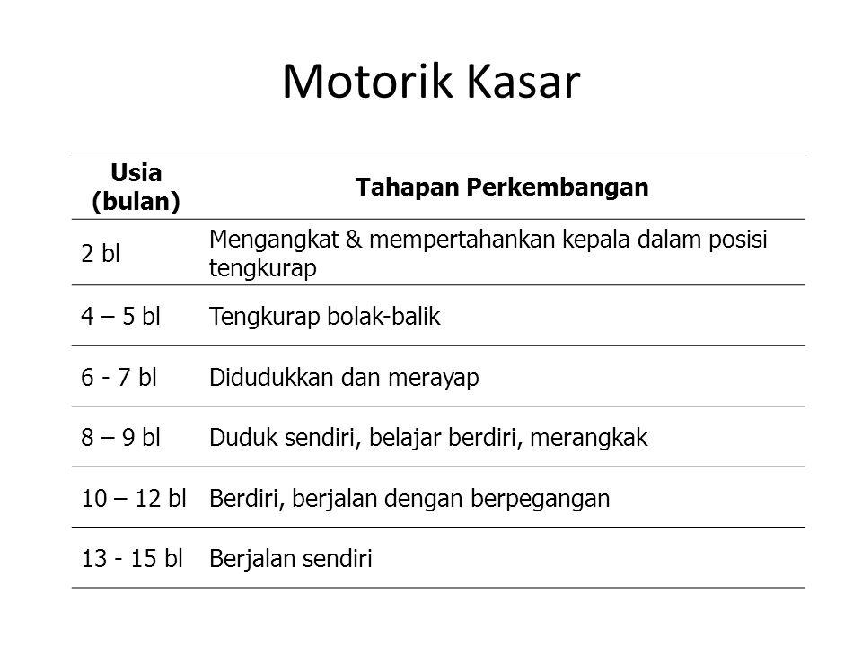 Motorik Kasar Usia (bulan) Tahapan Perkembangan 2 bl