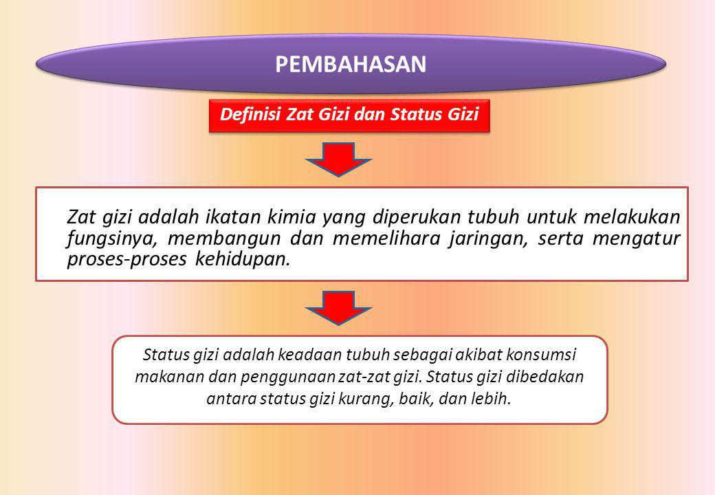 Definisi Zat Gizi dan Status Gizi