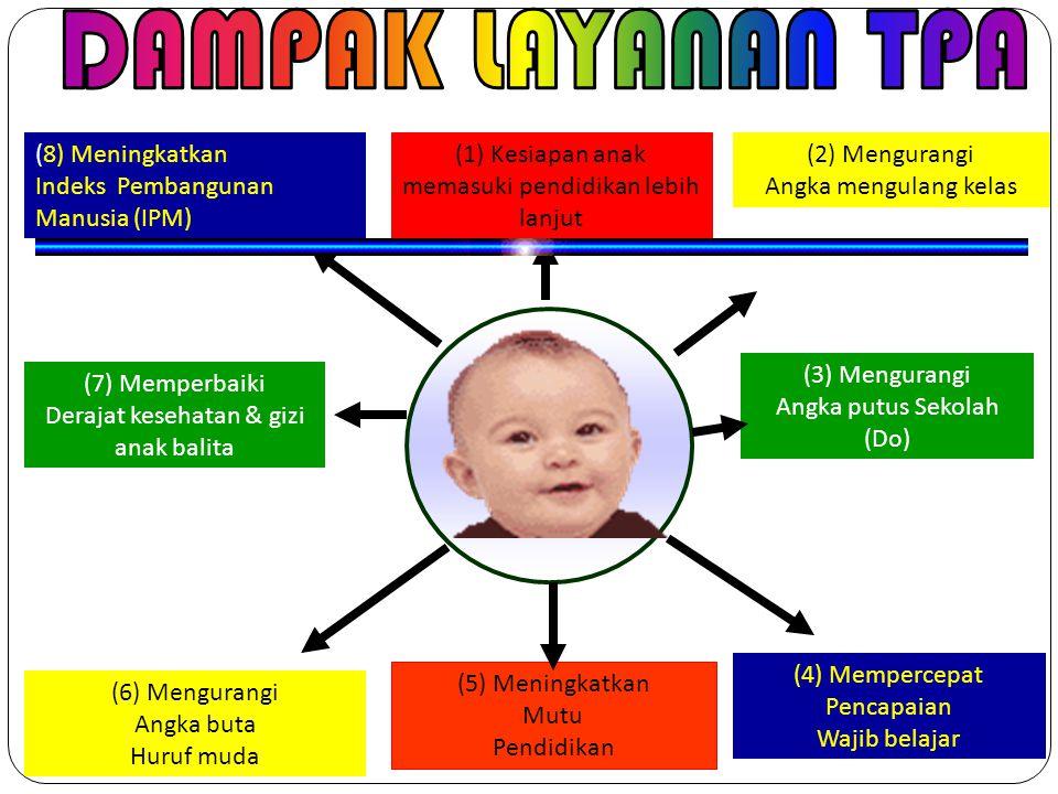 DAMPAK LAYANAN TPA (8) Meningkatkan Indeks Pembangunan Manusia (IPM)