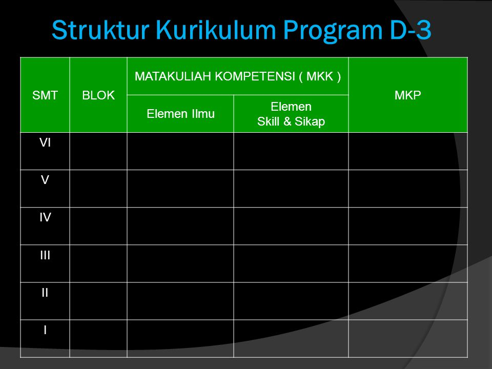 Struktur Kurikulum Program D-3