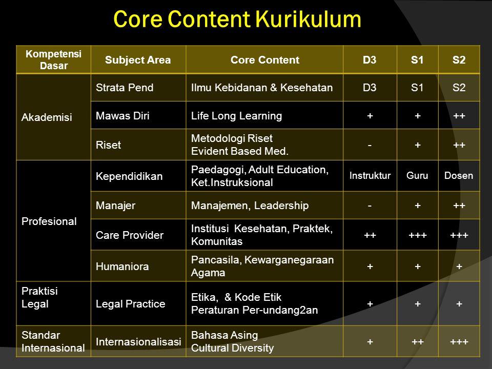 Core Content Kurikulum