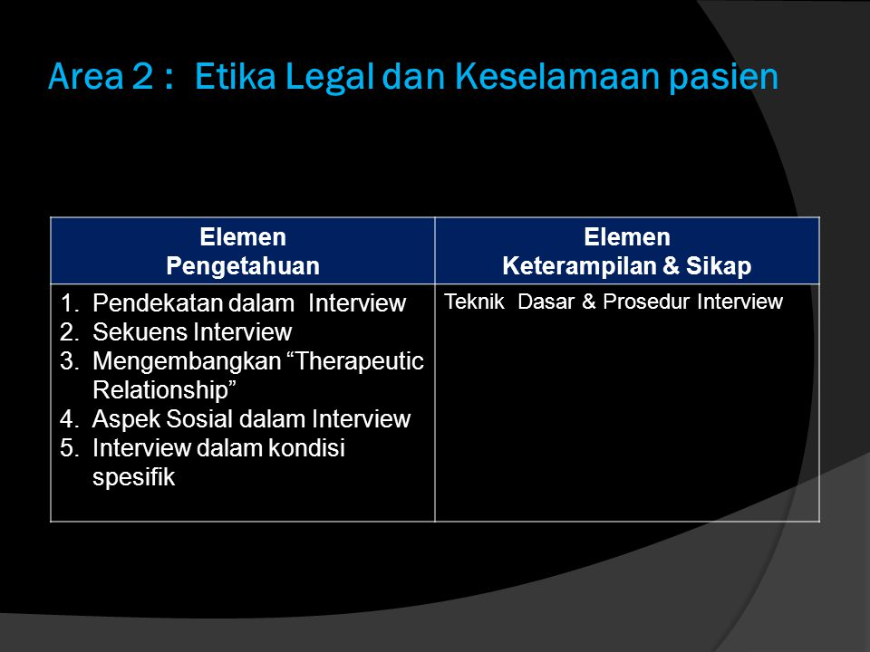 Area 2 : Etika Legal dan Keselamaan pasien