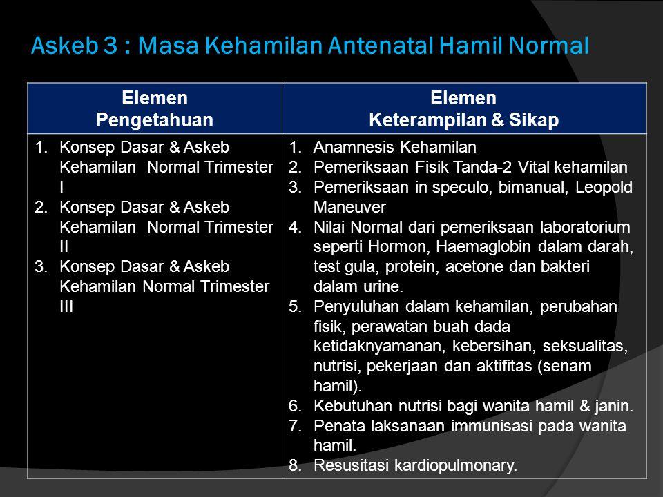 Askeb 3 : Masa Kehamilan Antenatal Hamil Normal