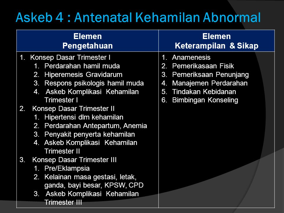 Askeb 4 : Antenatal Kehamilan Abnormal