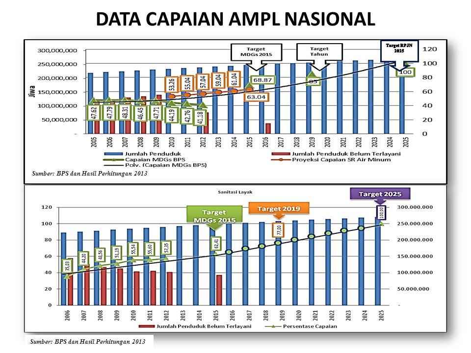 DATA CAPAIAN AMPL NASIONAL