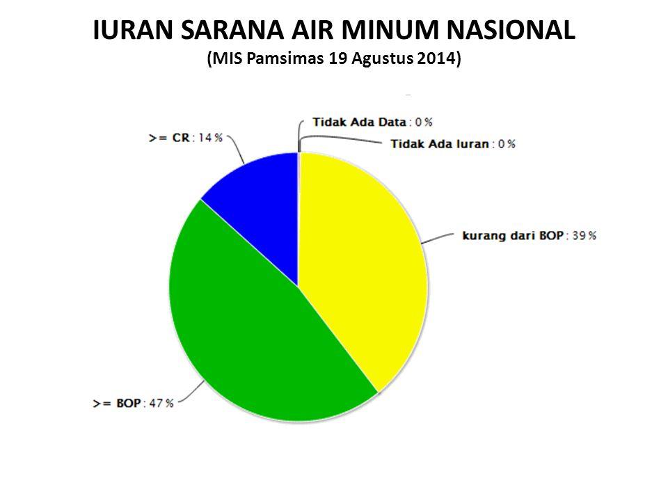 IURAN SARANA AIR MINUM NASIONAL (MIS Pamsimas 19 Agustus 2014)