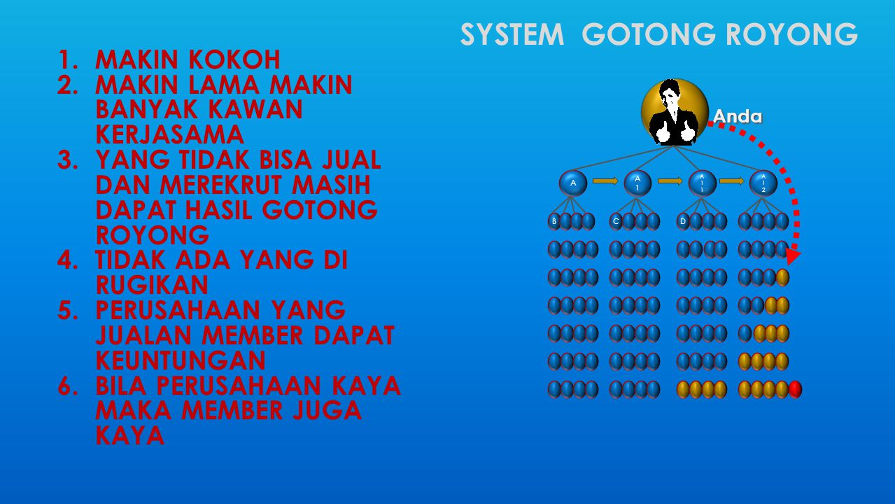 SYSTEM GOTONG ROYONG Makin kokoh