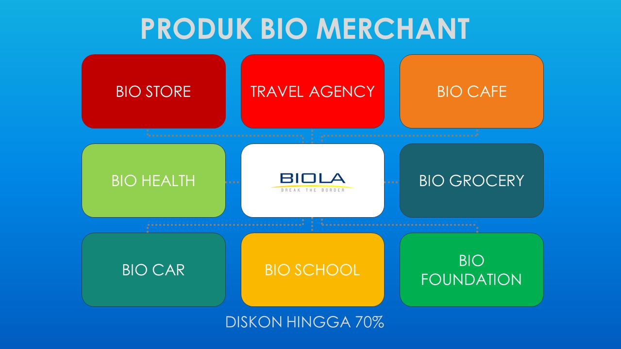 PRODUK BIO MERCHANT BIO STORE TRAVEL AGENCY BIO CAFE BIO HEALTH
