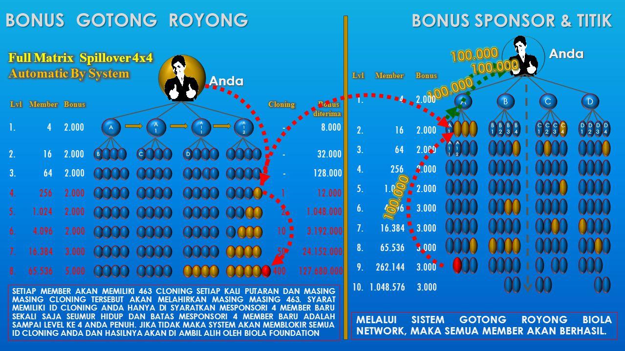 BONUS GOTONG ROYONG BONUS SPONSOR & titik 100.000 Anda