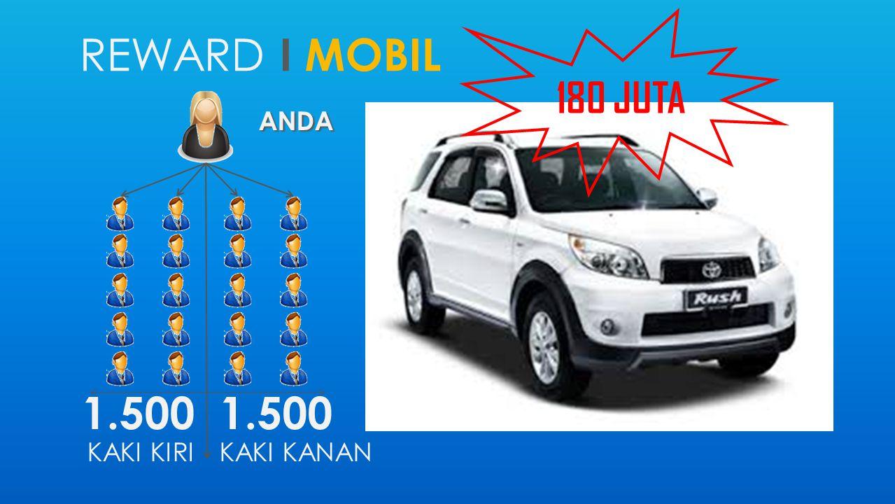 180 JUTA reward i MOBIL ANDA 1.500 KAKI KIRI 1.500 KAKI KANAN
