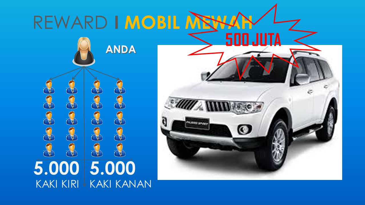 500 JUTA reward i MOBIL MEWAH ANDA 5.000 KAKI KIRI 5.000 KAKI KANAN