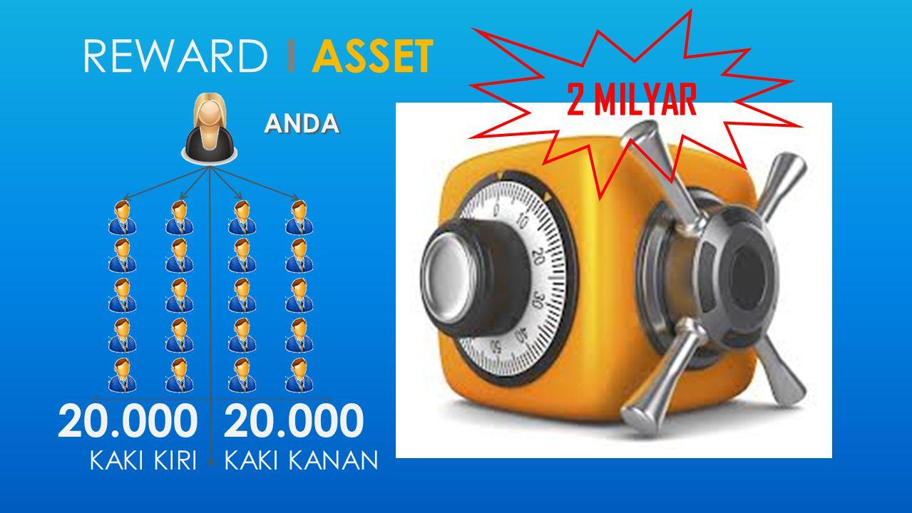 2 MILYAR reward i ASSET ANDA 20.000 KAKI KIRI 20.000 KAKI KANAN