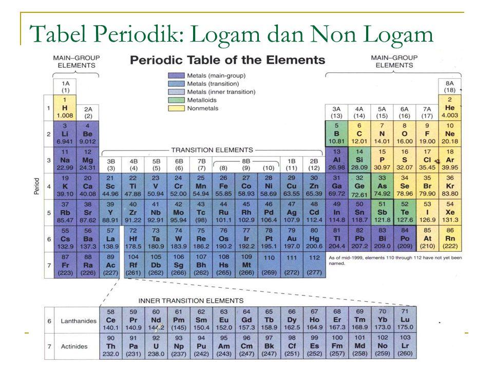 Tabel Periodik: Logam dan Non Logam