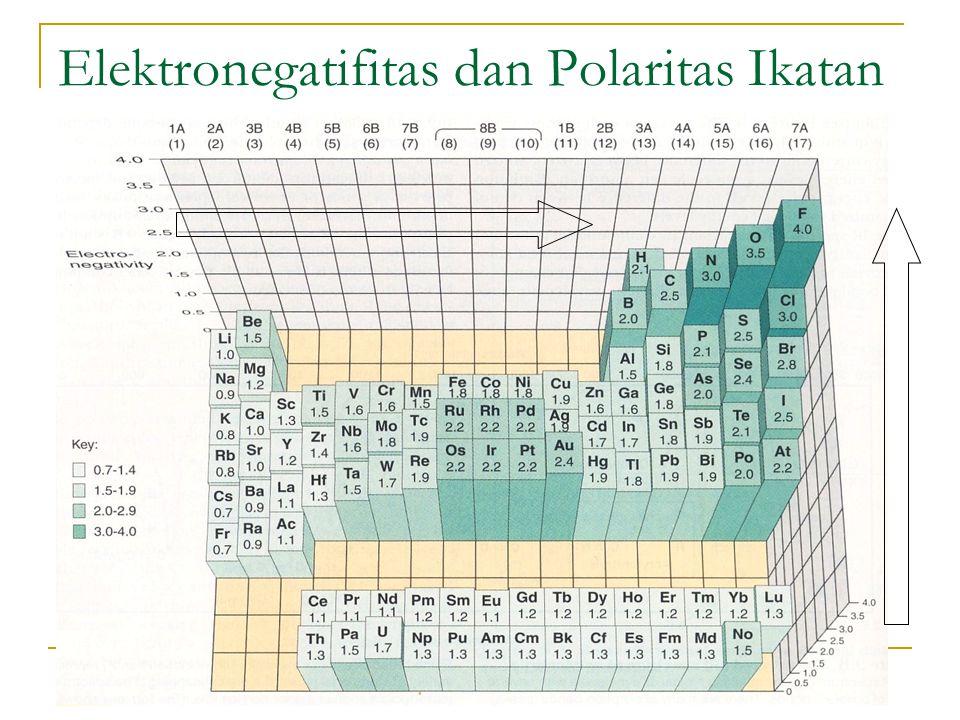 Elektronegatifitas dan Polaritas Ikatan