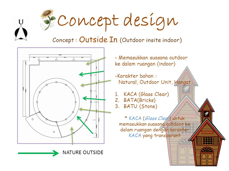 Concept design Concept : Outside In (Outdoor insite indoor)