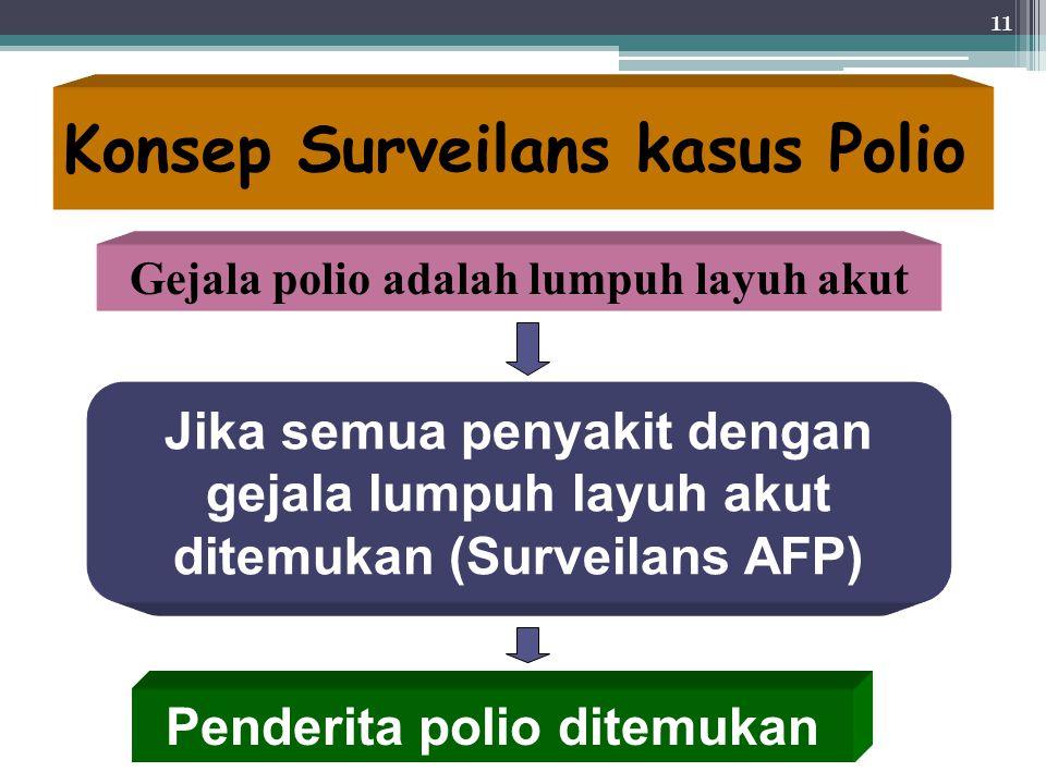 Konsep Surveilans kasus Polio