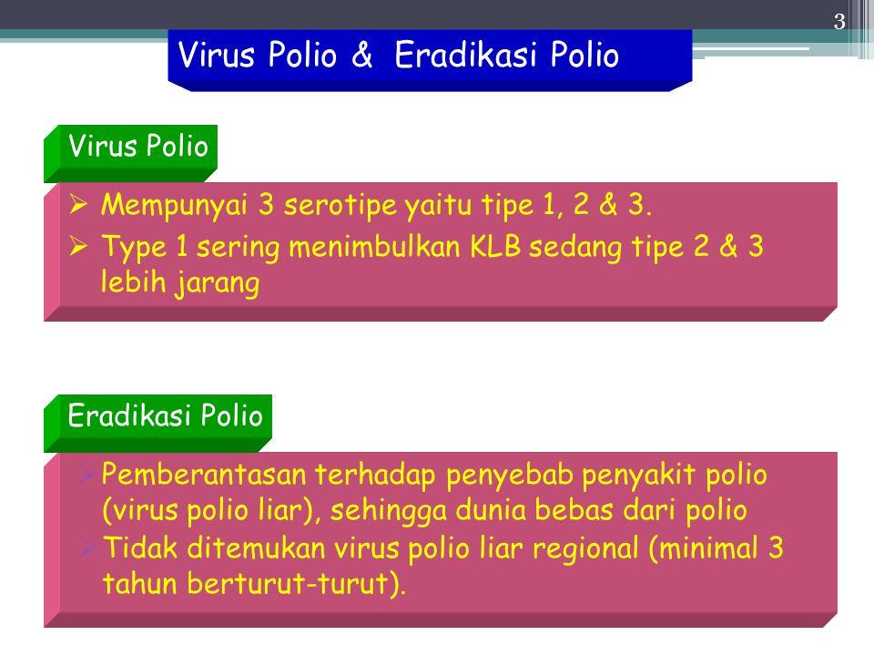 Virus Polio & Eradikasi Polio