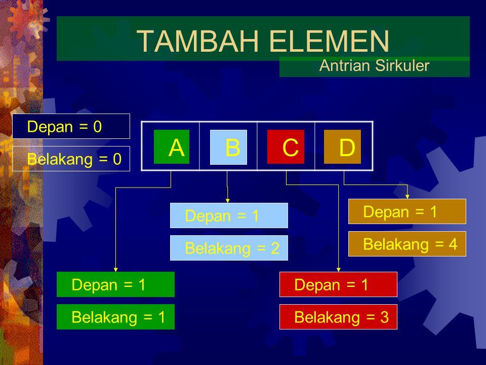 TAMBAH ELEMEN A B C D Antrian Sirkuler Depan = 0 Belakang = 0