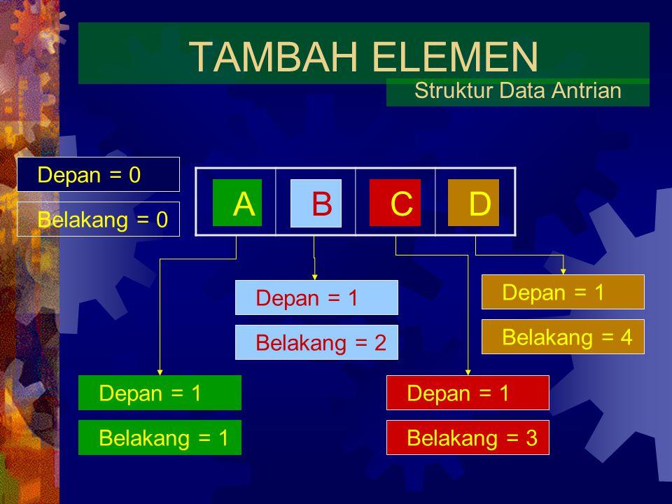 TAMBAH ELEMEN A B C D Struktur Data Antrian Depan = 0 Belakang = 0