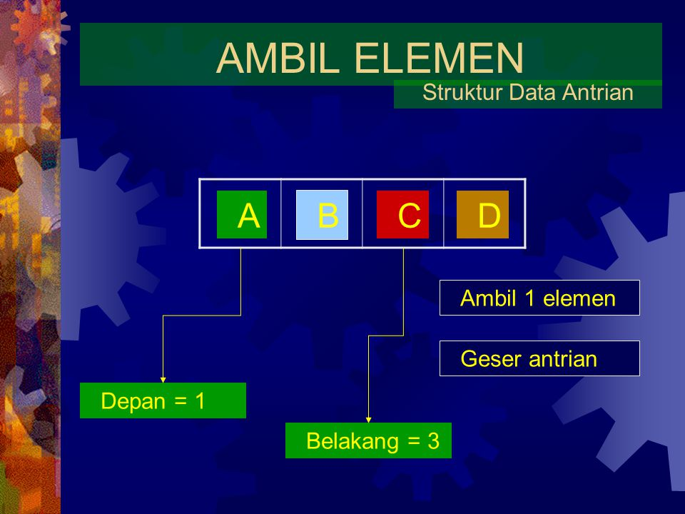 AMBIL ELEMEN A B C D Struktur Data Antrian Ambil 1 elemen