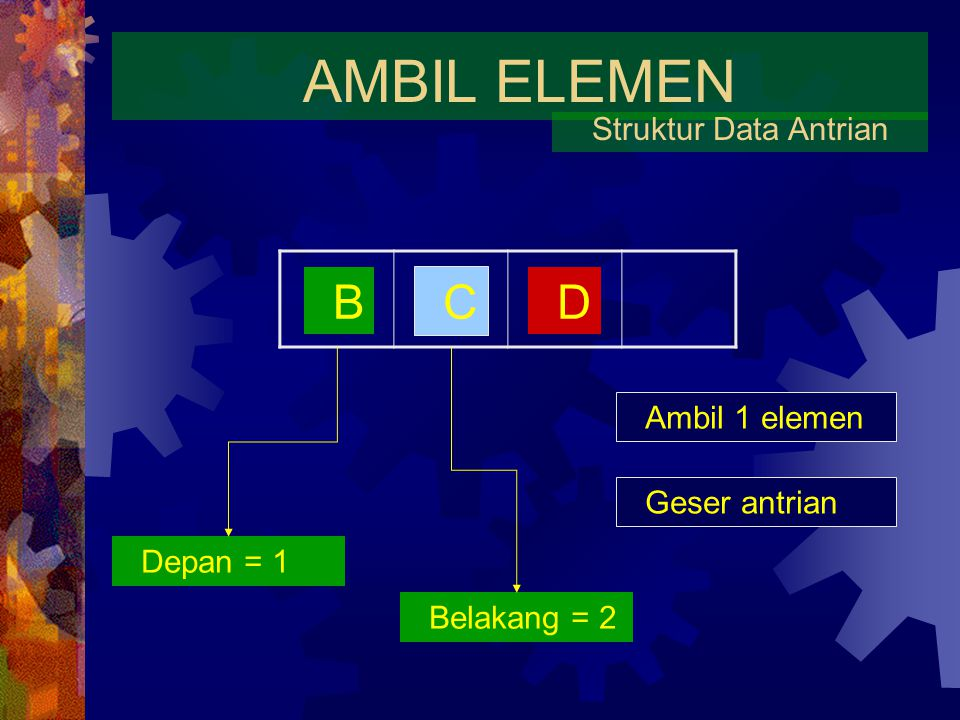 AMBIL ELEMEN B C D Struktur Data Antrian Ambil 1 elemen Geser antrian