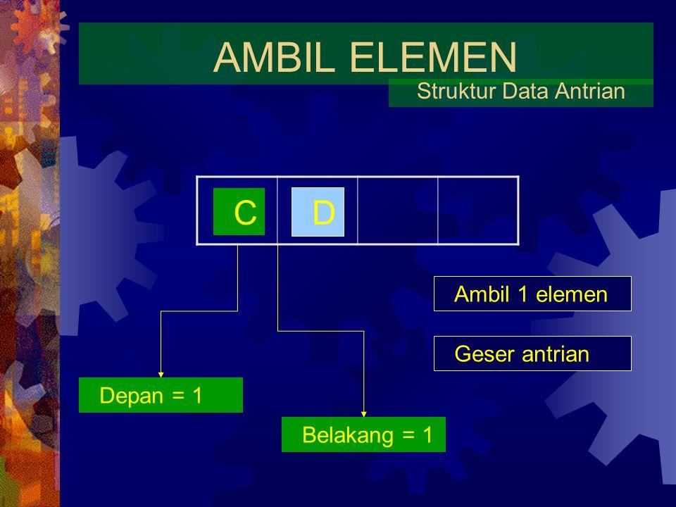 AMBIL ELEMEN C D Struktur Data Antrian Ambil 1 elemen Geser antrian