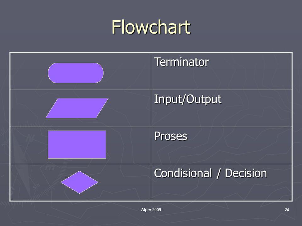 Flowchart Terminator Input/Output Proses Condisional / Decision