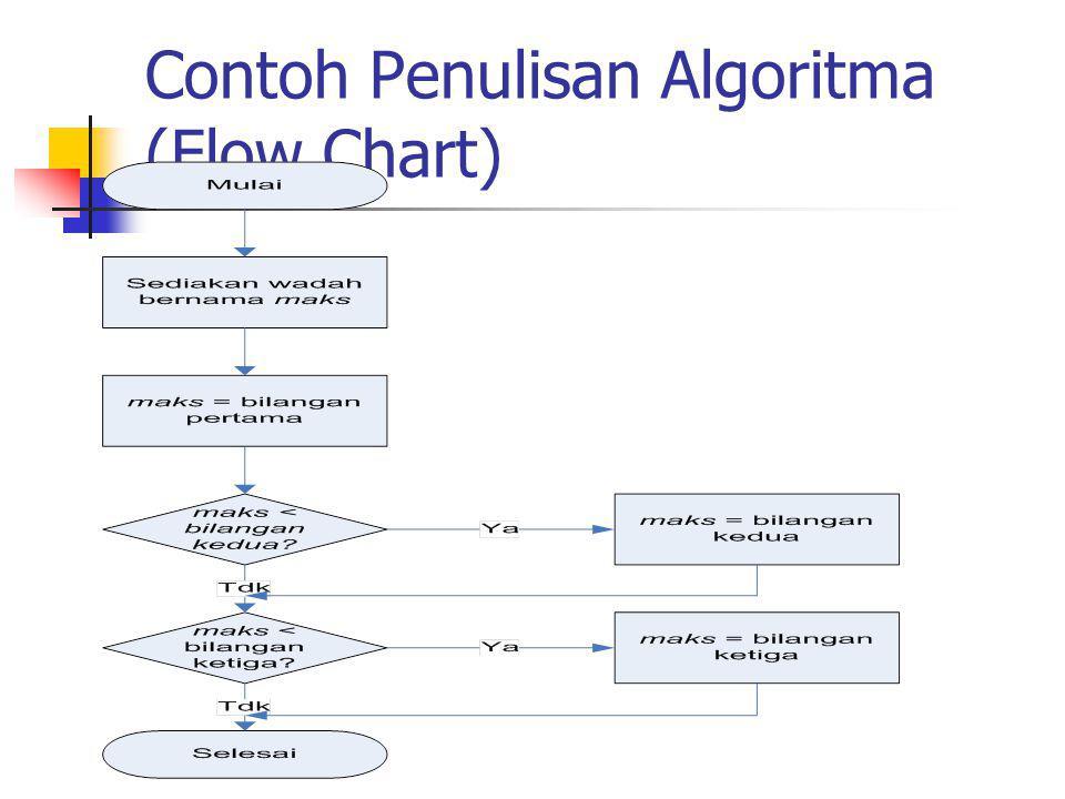 Contoh Penulisan Algoritma (Flow Chart)
