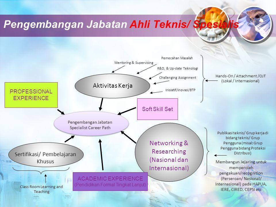 Pengembangan Jabatan Ahli Teknis/ Spesialis