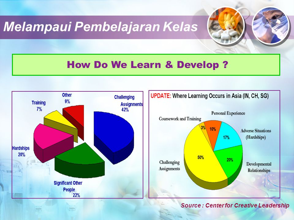 How Do We Learn & Develop