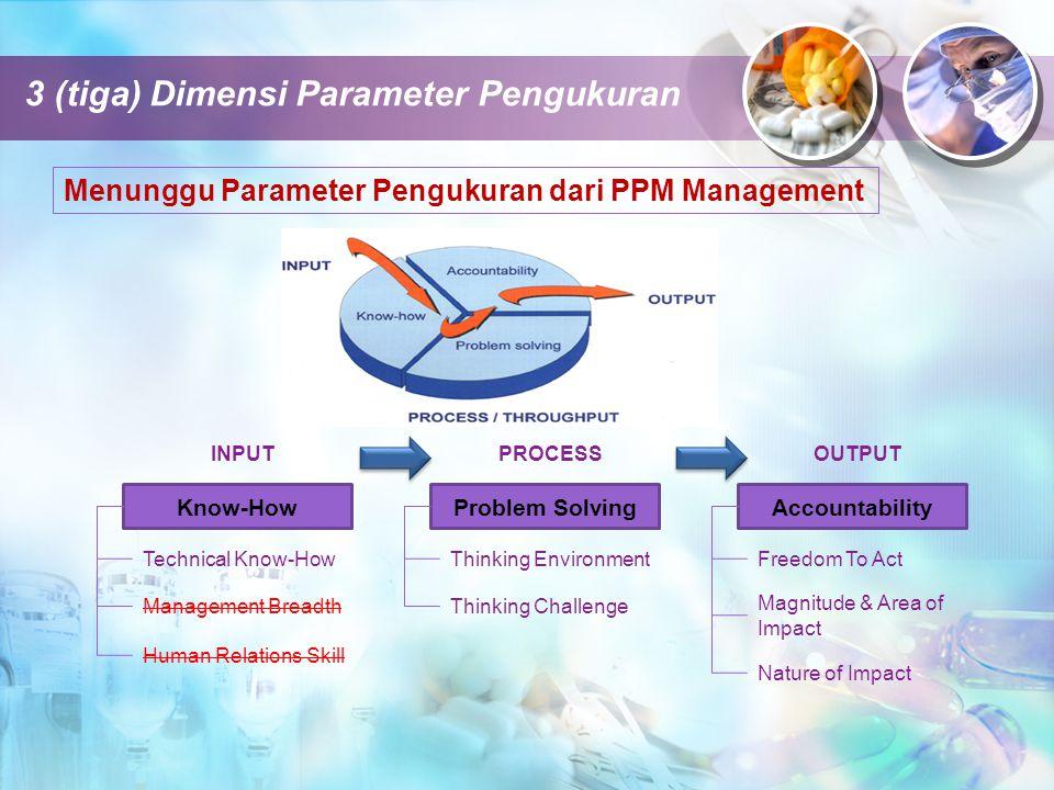 3 (tiga) Dimensi Parameter Pengukuran