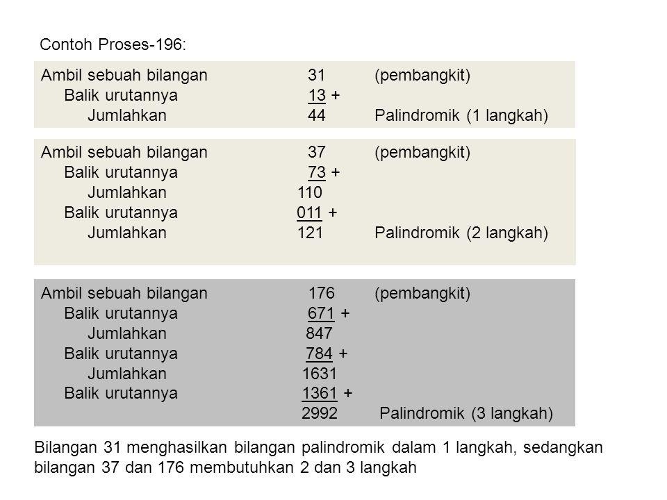 Contoh Proses-196: Ambil sebuah bilangan 31 (pembangkit) Balik urutannya 13 + Jumlahkan 44 Palindromik (1 langkah)