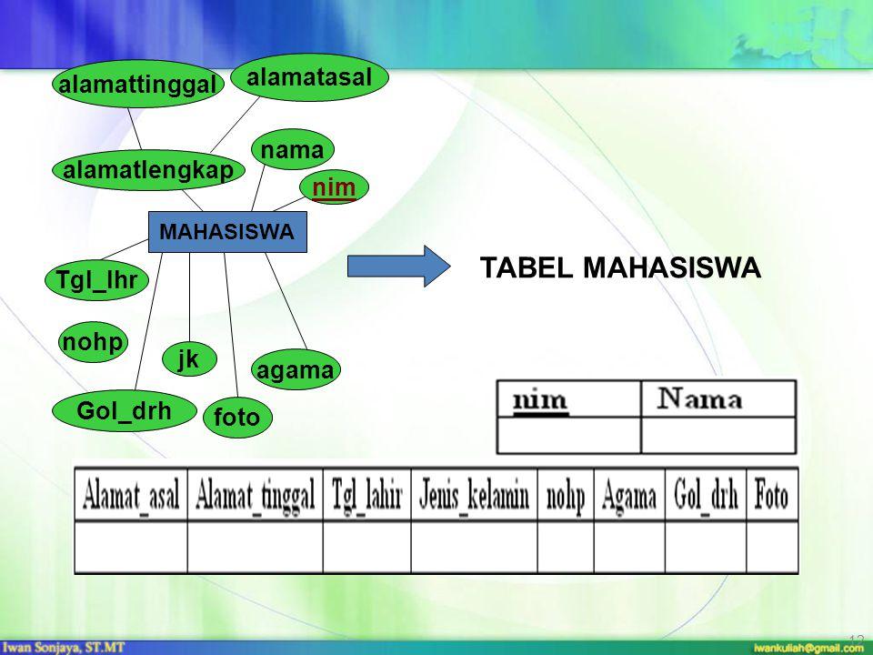 TABEL MAHASISWA alamatasal alamattinggal nama alamatlengkap nim