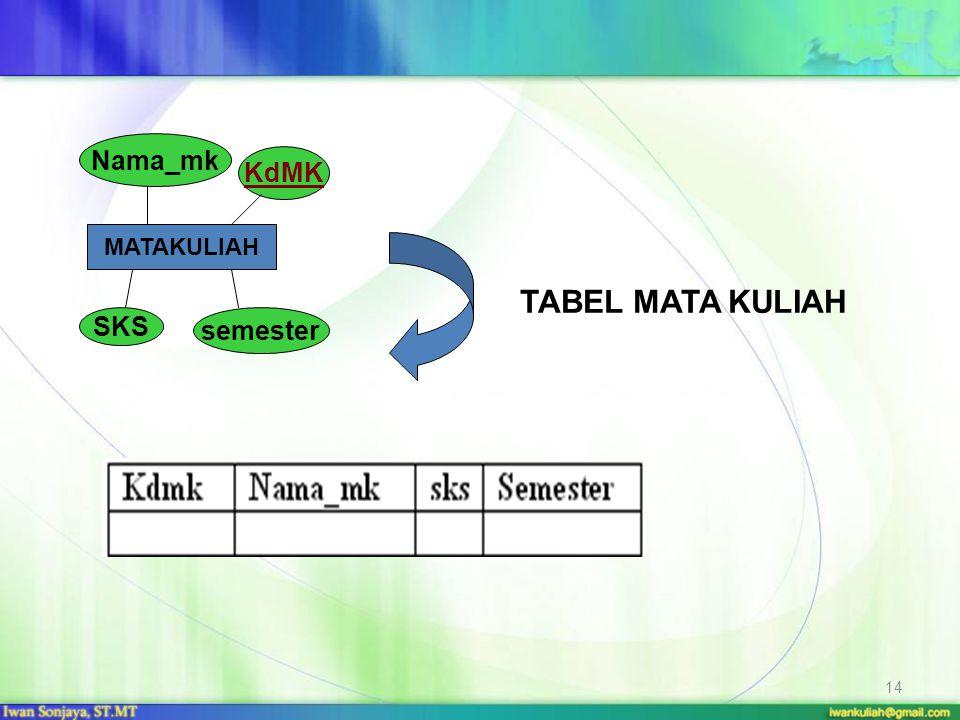 Nama_mk KdMK MATAKULIAH TABEL MATA KULIAH SKS semester